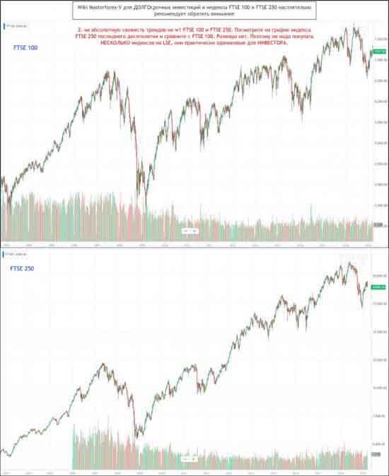 Абсолютная схожесть трендов на w1 FTSE 100 и FTSE 250