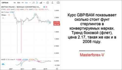 Курс GBP / BAM