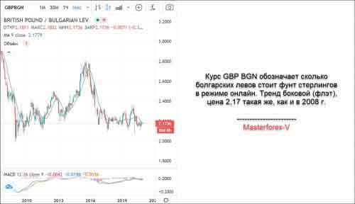 GBP BGN