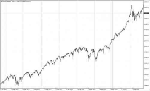 График д1 индекса Dow Jones Industrial