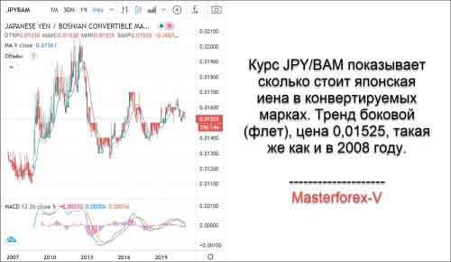 Курс JPY BAM