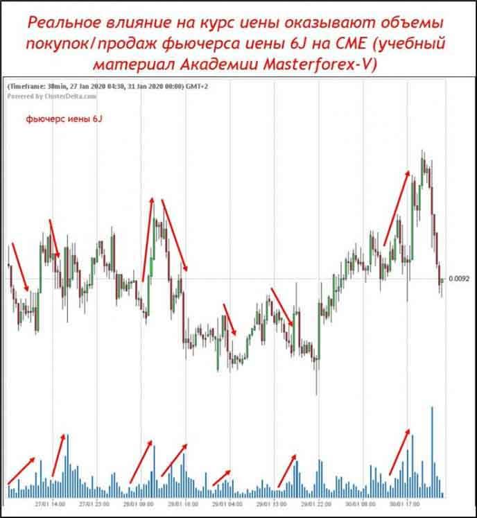 Реальное влияние на курс иены