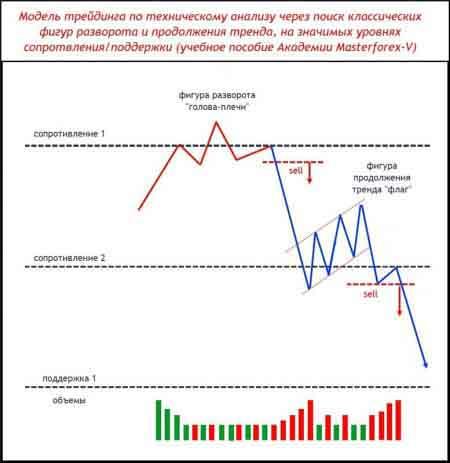 Один из паттернов Masterforex-V разворота и продолжения тренда на уровнях МФ