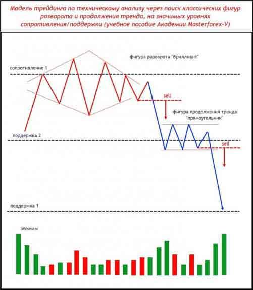 Паттерн Masterforex-V разворота и продолжения тренда на уровнях МФ
