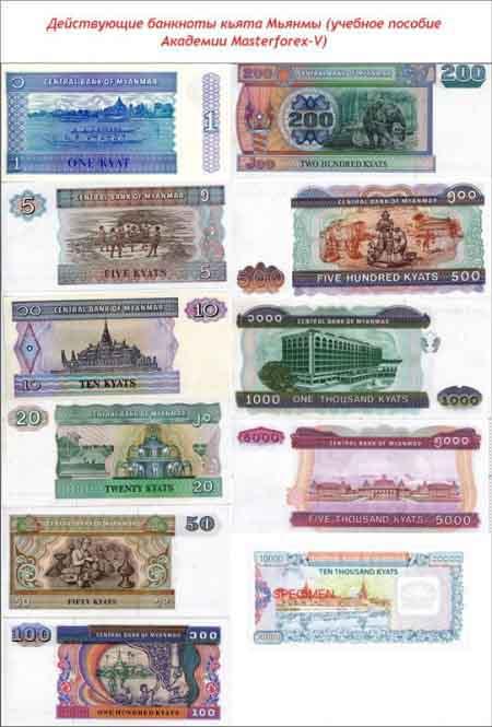 Банкноты кьята Мьянмы