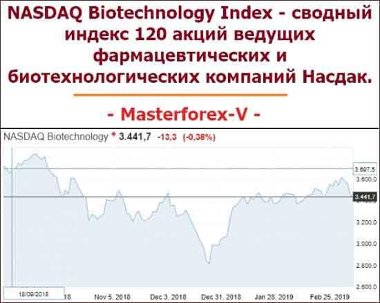 NASDAQ Biotechnology Index - сводный индекс около 120 акций ведущих фармацевтических и биотехнологических компаний Насдак