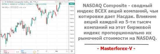 NASDAQ Composite свободный индекс ВСЕХ акций компаний, чьи котировки даёт Насдак