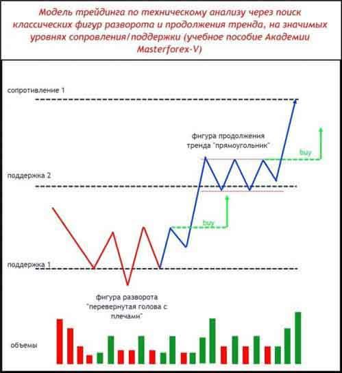 Модель трейдинга по техническому анализу через поиск классических фигур разворота и продолжения тренда
