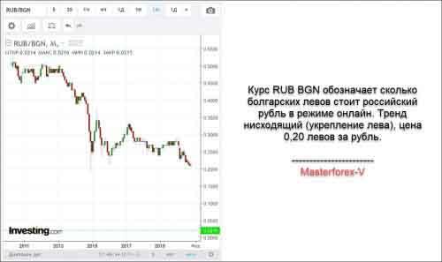 Курс RUB BGN