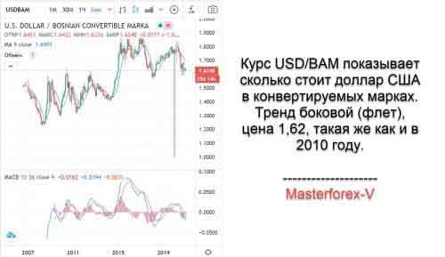 Курс USD / BAM