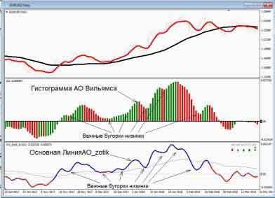Сравнение показателей индикатора АО Вильямса и AO_zotik.