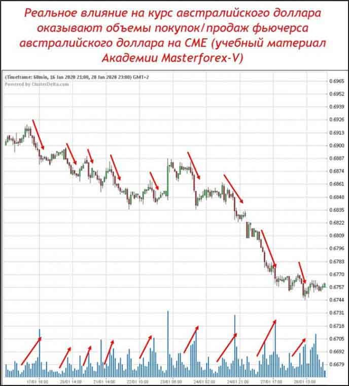 Реальное влияние на курс австролийского доллара