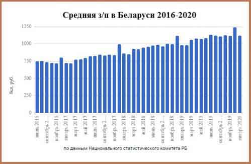 Средняя зарплата в Беларуси 2016-2020