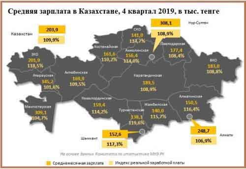 Средняя зарплата в Казахстане по регионам