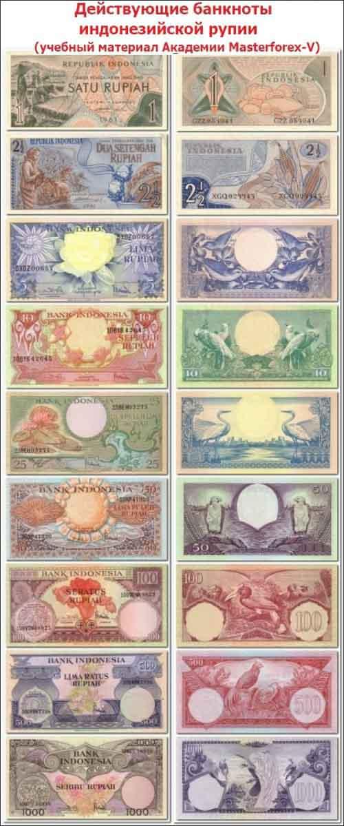 Номиналы банкнот Индонезии