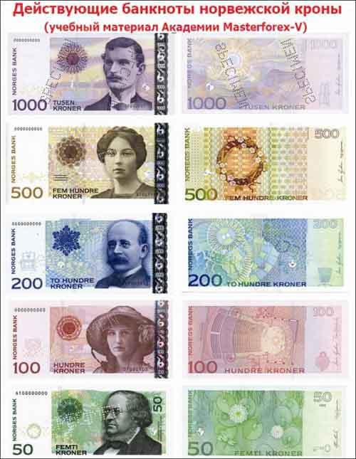 Номиналы банкнот Норвегии