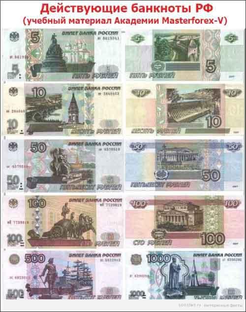 Номиналы банкнот российского рубля