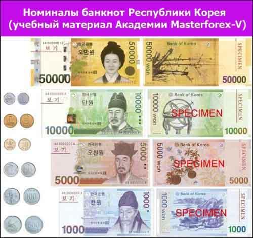 Номиналы банкнот Республики Корея