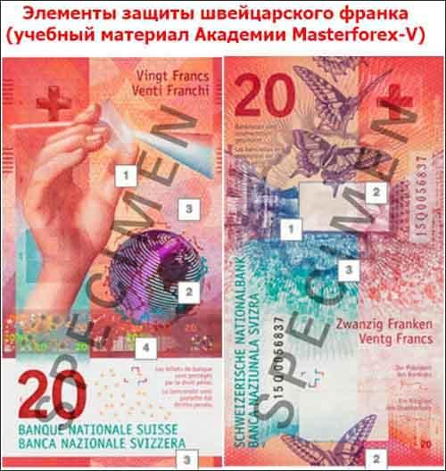 Элементы защиты швейцарского франка