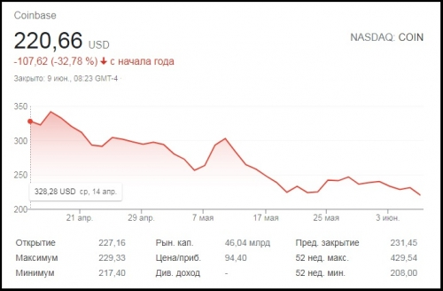 Цена акций Coinbase