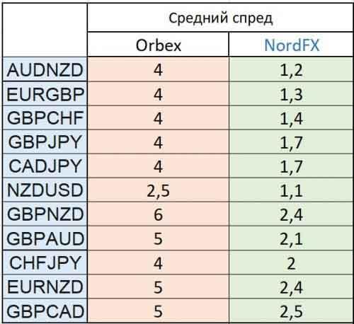 Сравнение спредов Orbex и NordFX