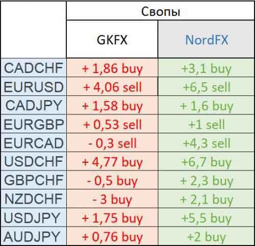Сравнение свопов GKFX и NordFX