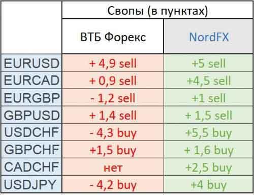 Свопы ВТБ Форекс