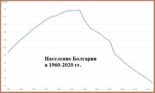 Демография Болгарии.