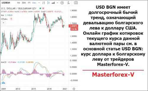 USD BGN на рынке форекс