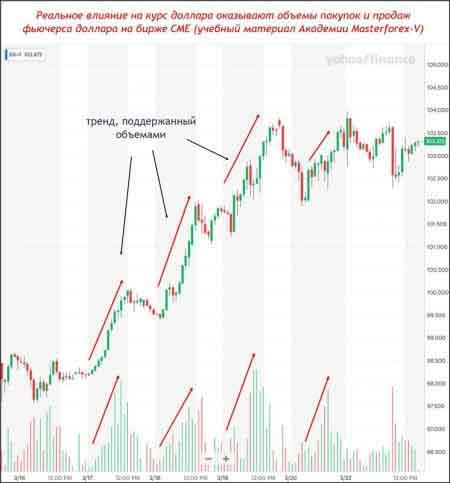 Влияние на курс доллара