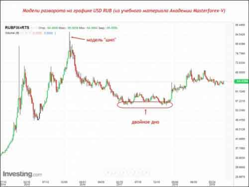Модели разворота на графике USD RUB