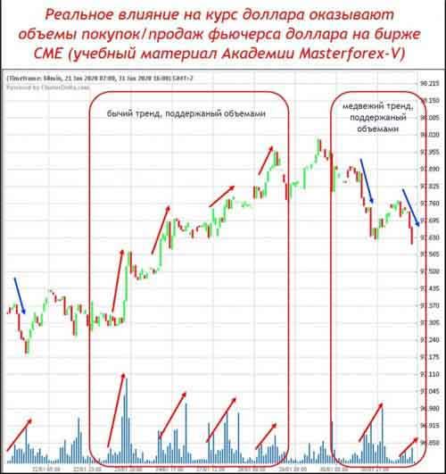 Реальное влиние на курс доллара