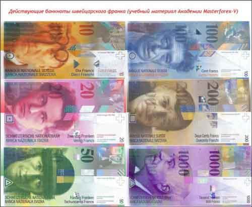 Действующие банкноты швейцарского франка