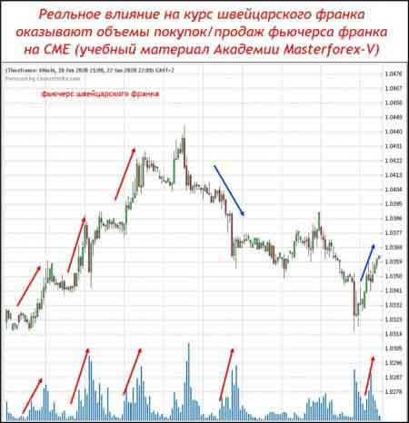 Реальное влияние на курс швейцарского франка