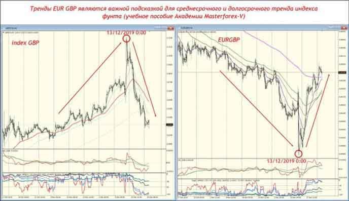 Тренды EUR GBP