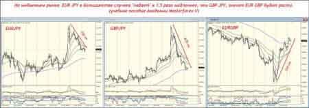 На медвежьем рынке EUR JPY