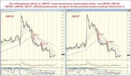 Хеджирование по GBP USD