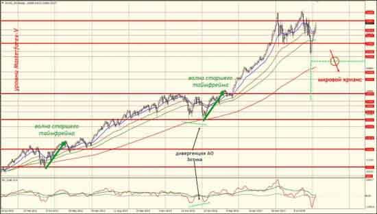 Точка начала мирового финансово экономического кризиса