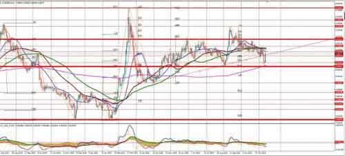 График  EUR/GBP с уровнями Masterforex-V