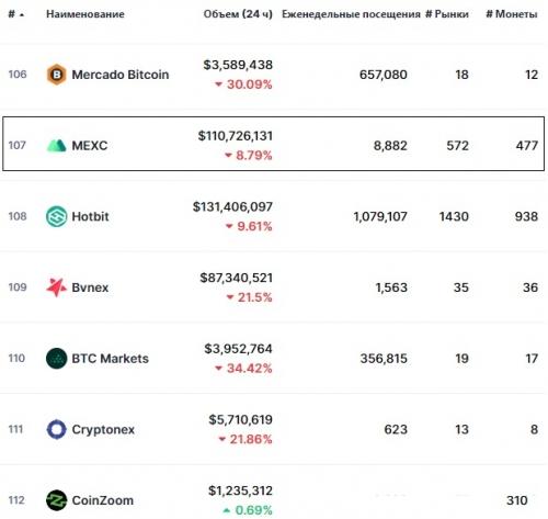 Статистика биржи MEXC Global