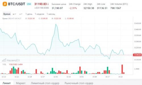Торговля на бирже AscendEX