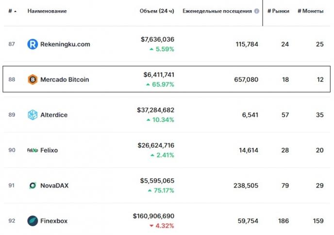 Статистика биржи Mercado Bitcoin