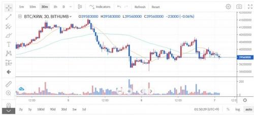 Торговля на бирже Bithumb