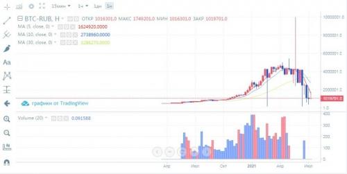Торговля на бирже криптовалют за рубли