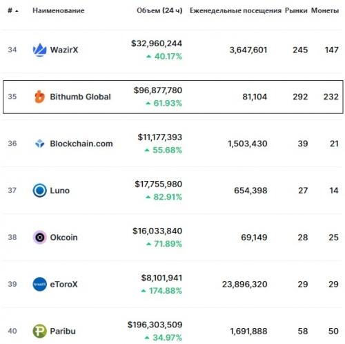 Статистика биржи Bithumb Global