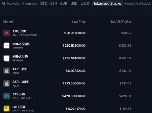 Токенизированные акции на бирже Bittrex