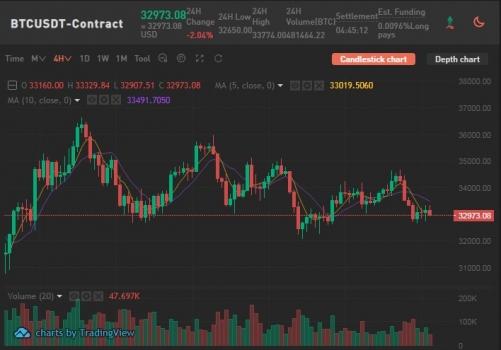 Торговля на бирже BKEX