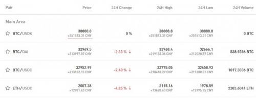 Торговля на бирже криптовалют за фиат