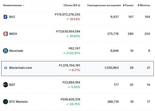 Статистика биржи Blockchain.com