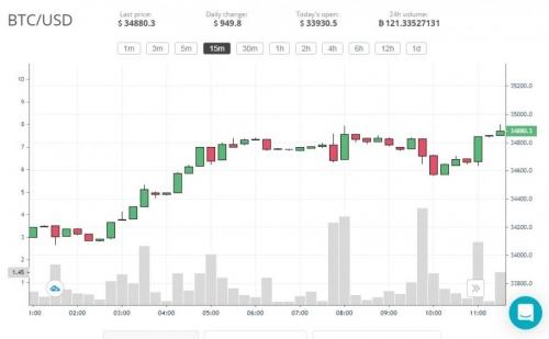 Торговля на бирже CEX.IO